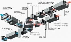 Набірні канальні системи вентиляції